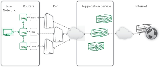 Agregation ADSL