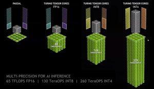 GPU Nvidia Tesla P4, jusqu'à 5.5 TFLOP en FP32, Nvidia Tesla T4 jusqu'à 8.1 TFLOP en FP32 pour l'inférence en temps réel