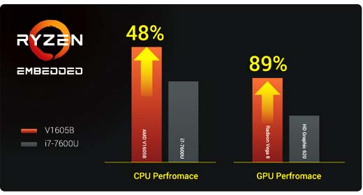 Tableau comparatif performance CPU et GPU entre i7-7600U Intel et System on chip AMD Ryzen